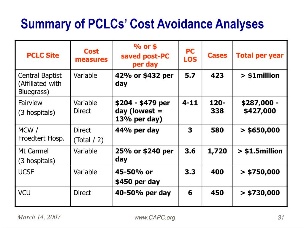 Summary of PCLCs' Cost Avoidance Analyses