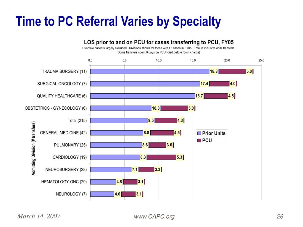 Time to PC Referral Varies by Specialty
