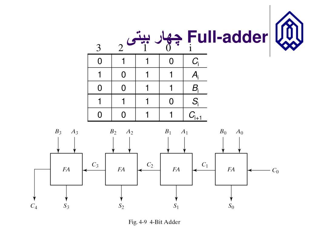 Full-adder