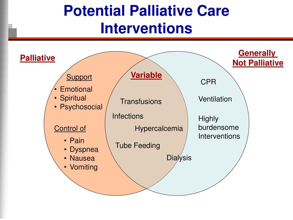 Potential Palliative Care