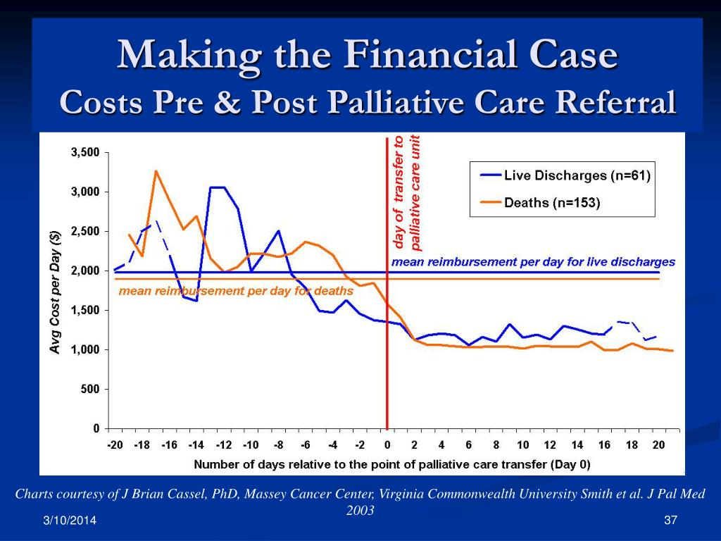 Per day costs: pre- and post-referral