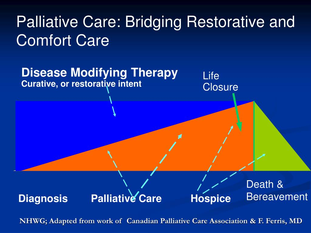 NHWG; Adapted from work of  Canadian Palliative Care Association & F. Ferris, MD