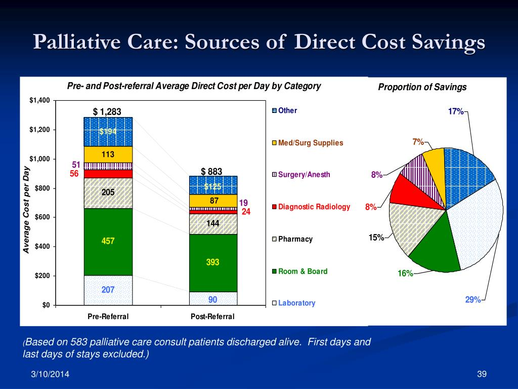 Palliative Care: Sources of Direct Cost Savings