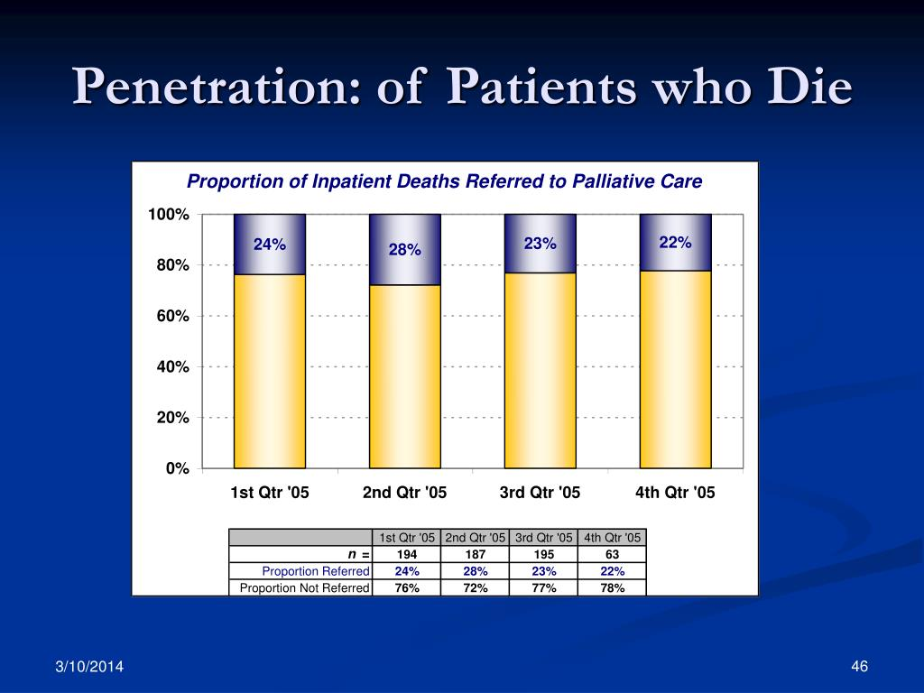 Penetration: of Patients who Die