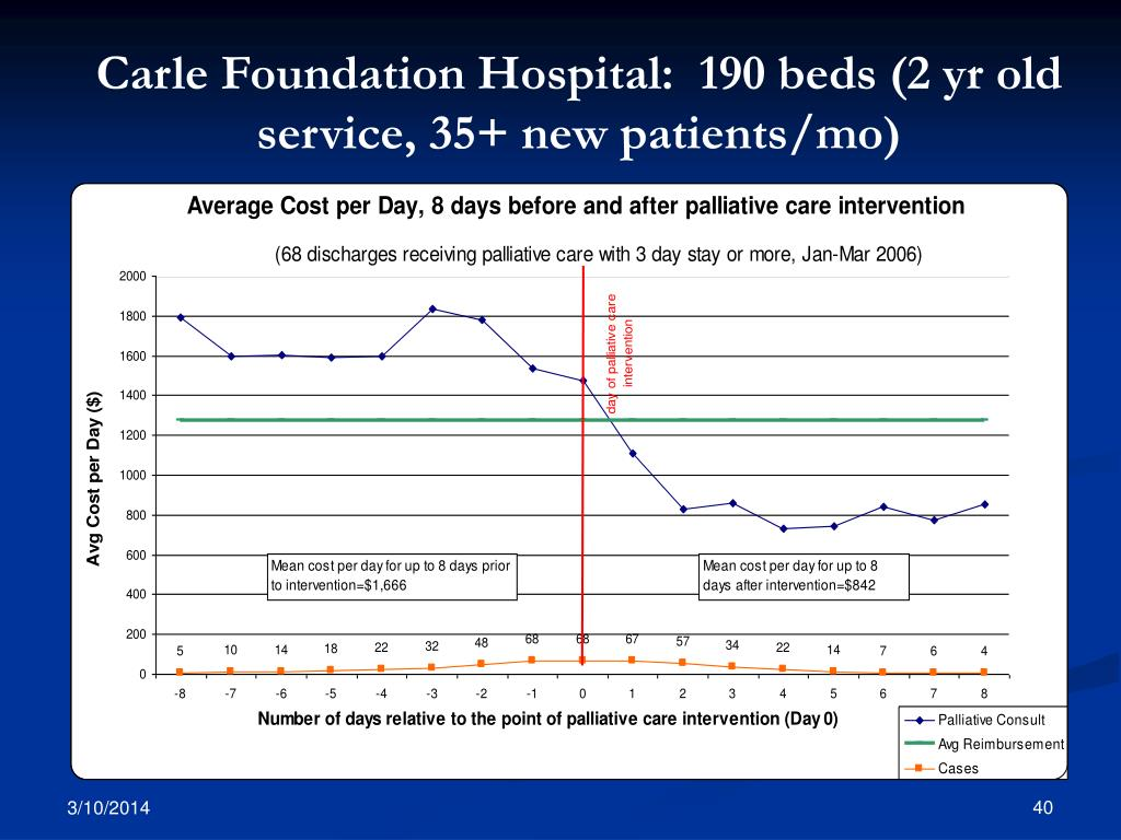 Carle Foundation Hospital:  190 beds (2 yr old service, 35+ new patients/mo)