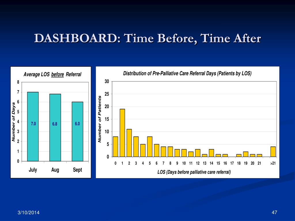 DASHBOARD: Time Before, Time After