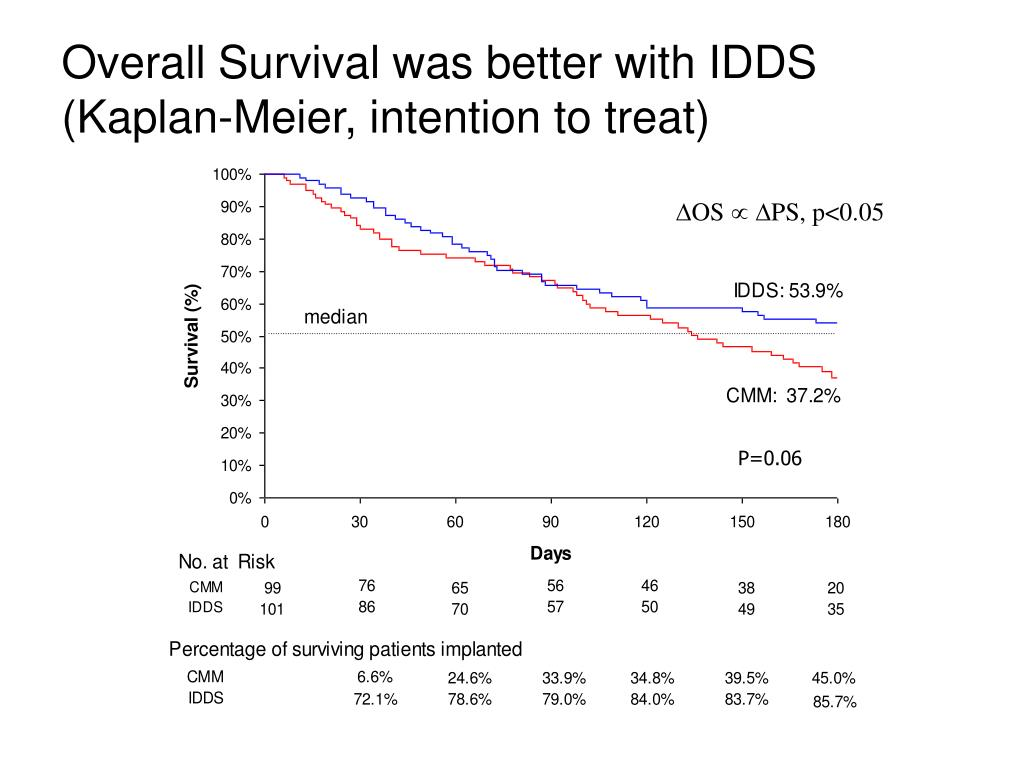 Overall Survival was better with IDDS