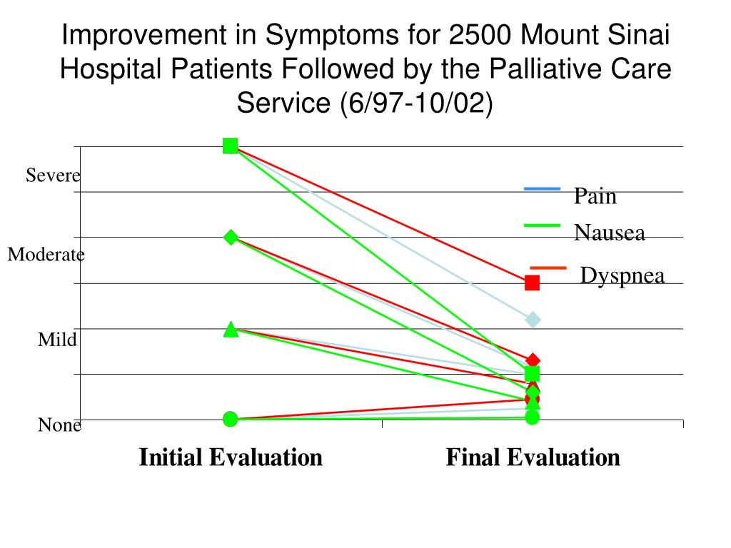Improvement in Symptoms for 2500 Mount Sinai Hospital Patients Followed by the Palliative Care Service (6/97-10/02)