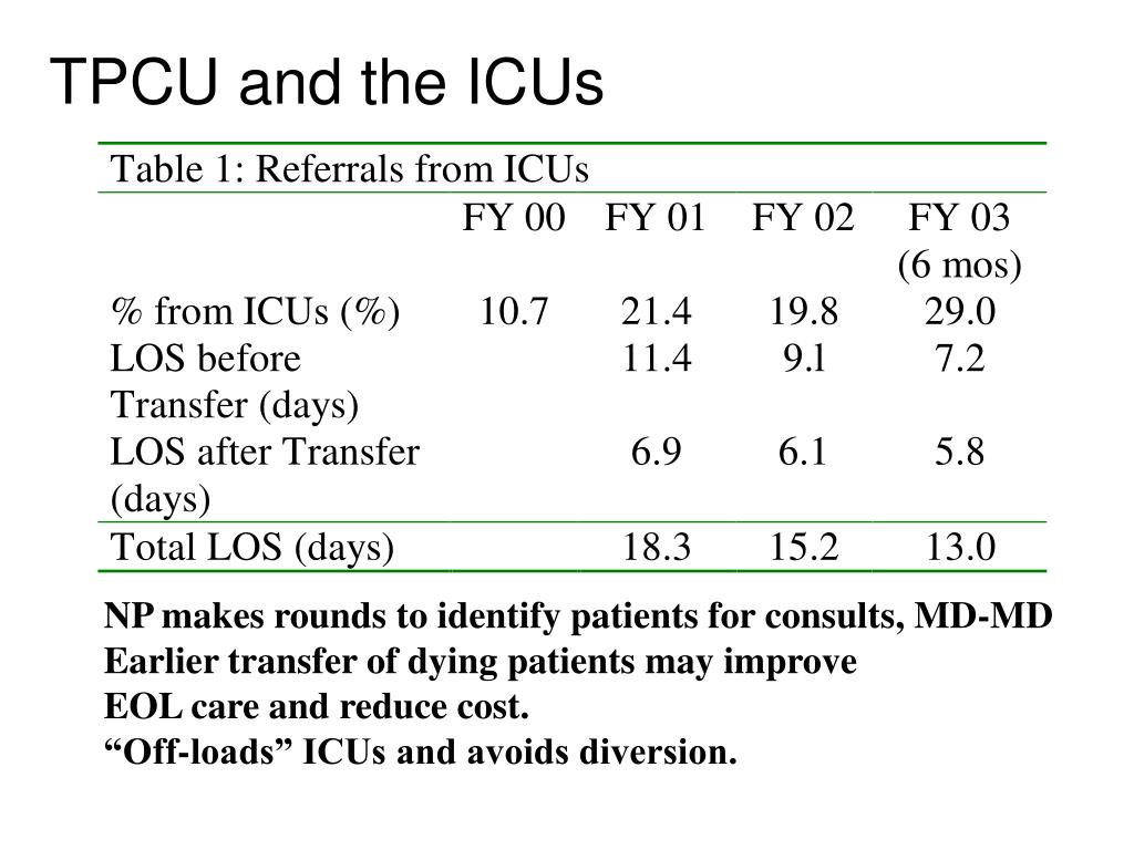 TPCU and the ICUs