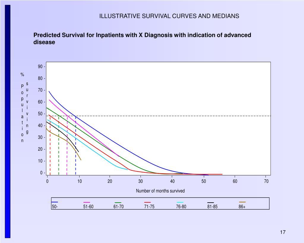 ILLUSTRATIVE SURVIVAL CURVES AND MEDIANS