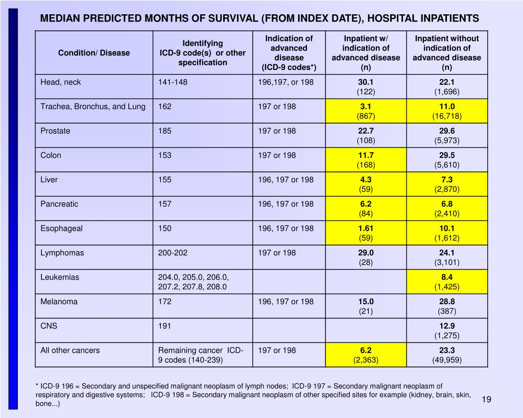 MEDIAN PREDICTED MONTHS OF SURVIVAL (FROM INDEX DATE), HOSPITAL INPATIENTS
