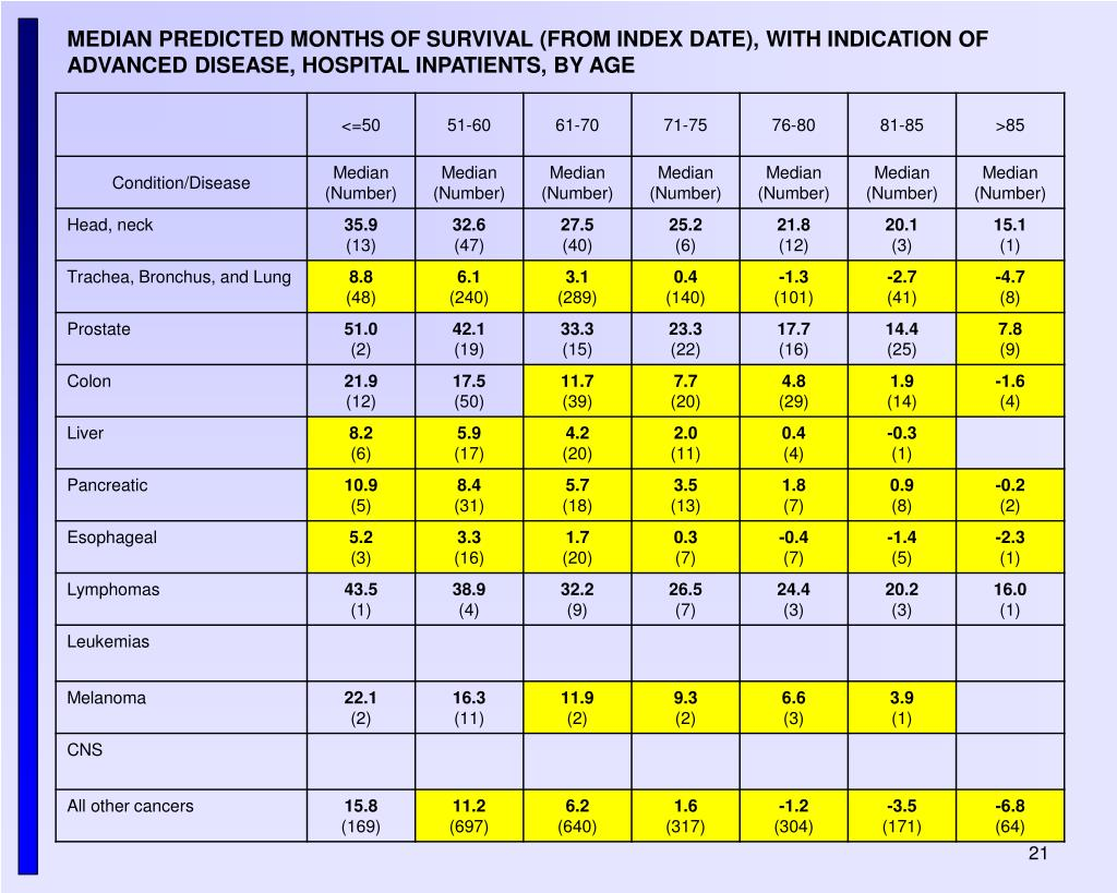 MEDIAN PREDICTED MONTHS OF SURVIVAL (FROM INDEX DATE), WITH INDICATION OF ADVANCED DISEASE, HOSPITAL INPATIENTS, BY AGE