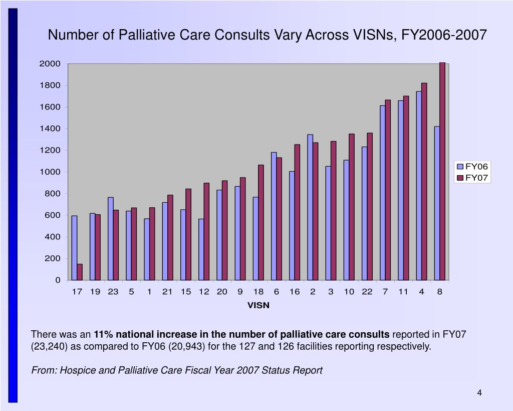 Number of Palliative Care Consults Vary Across VISNs, FY2006-2007