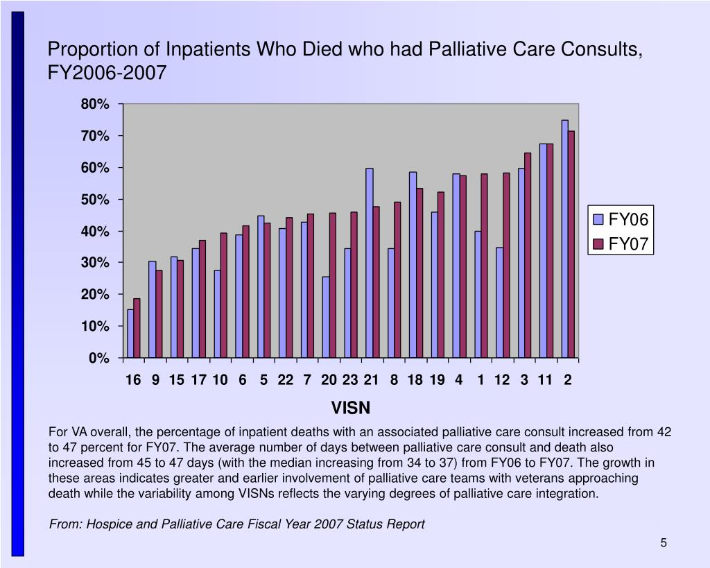 Proportion of Inpatients Who Died who had Palliative Care Consults,