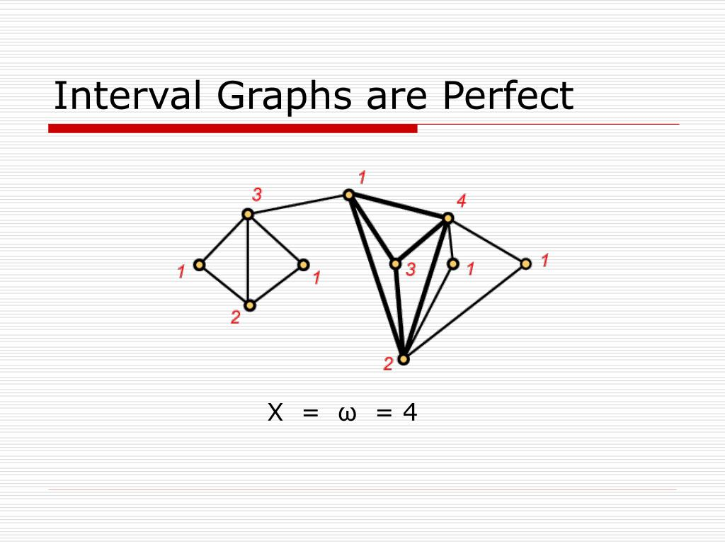 Interval Graphs are Perfect