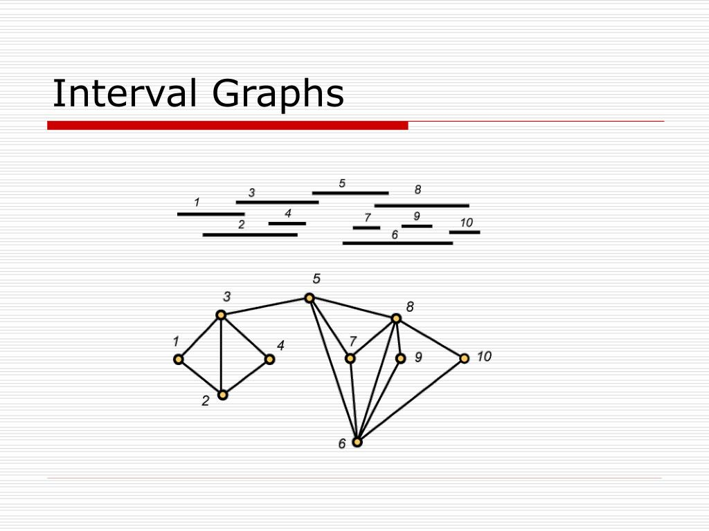 Interval Graphs