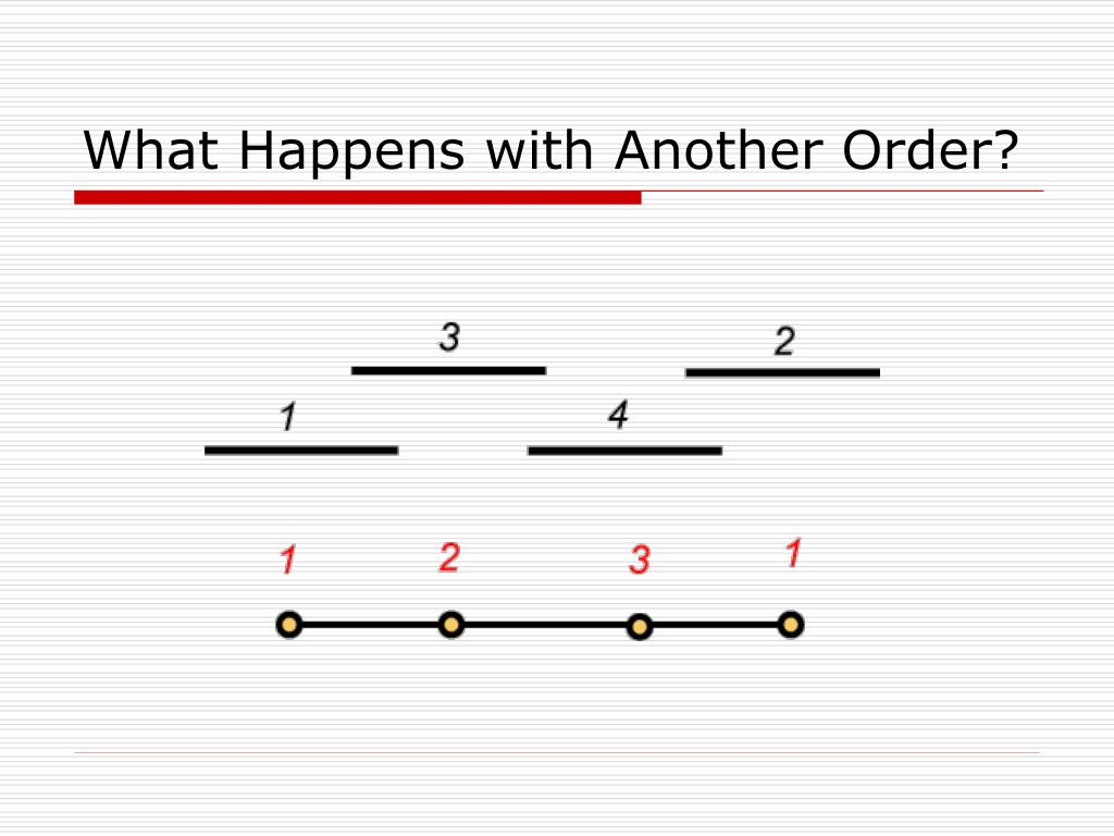 What Happens with Another Order?