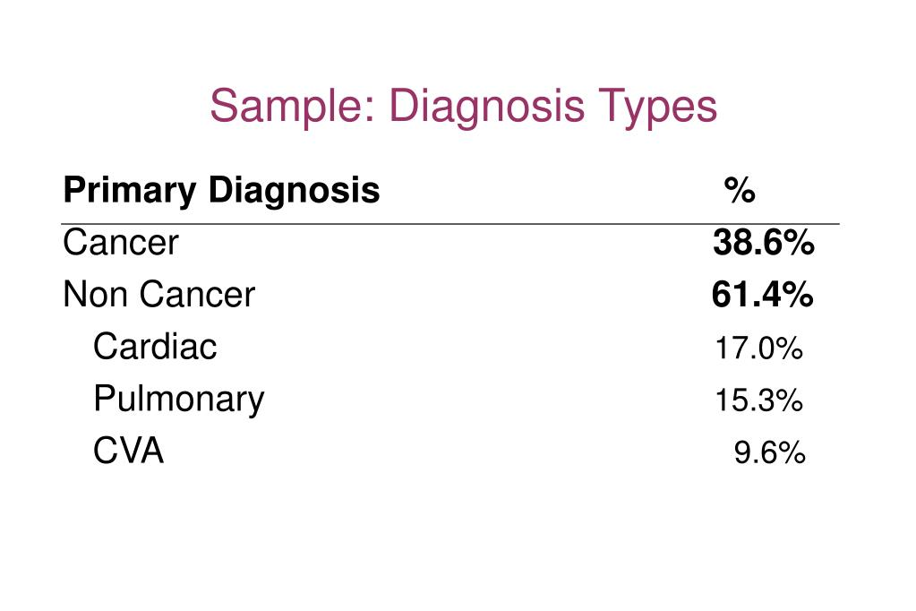 Sample: Diagnosis Types
