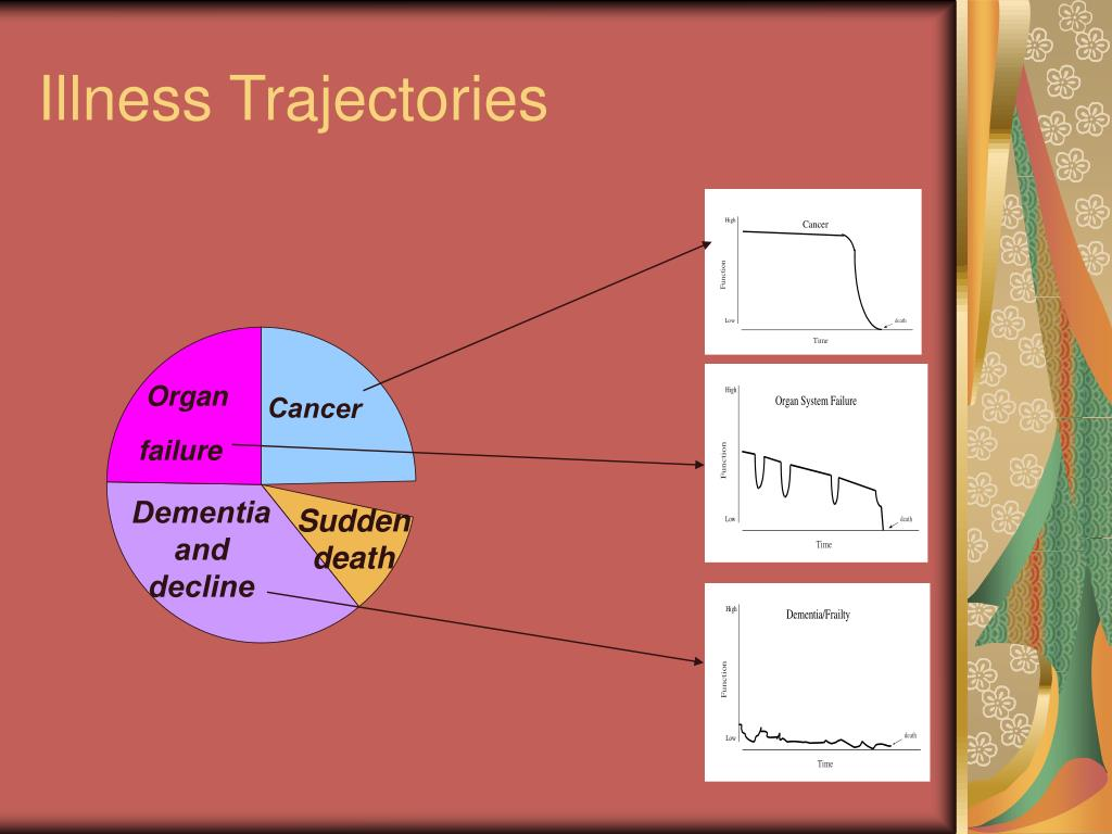 Illness Trajectories