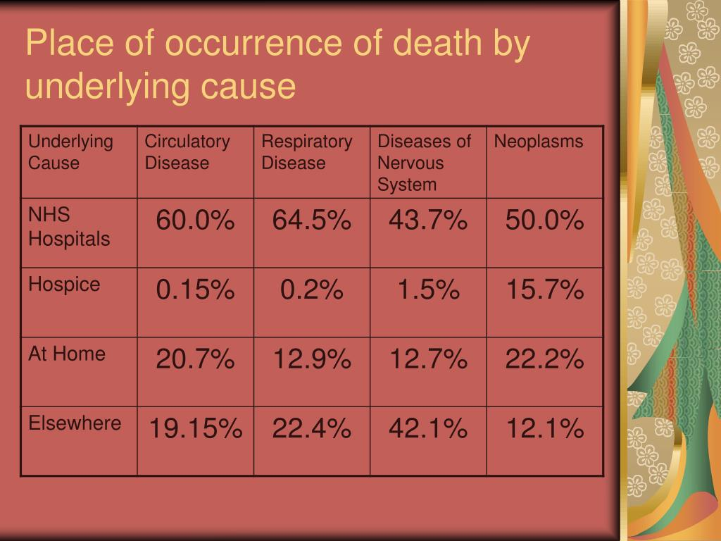 Place of occurrence of death by underlying cause