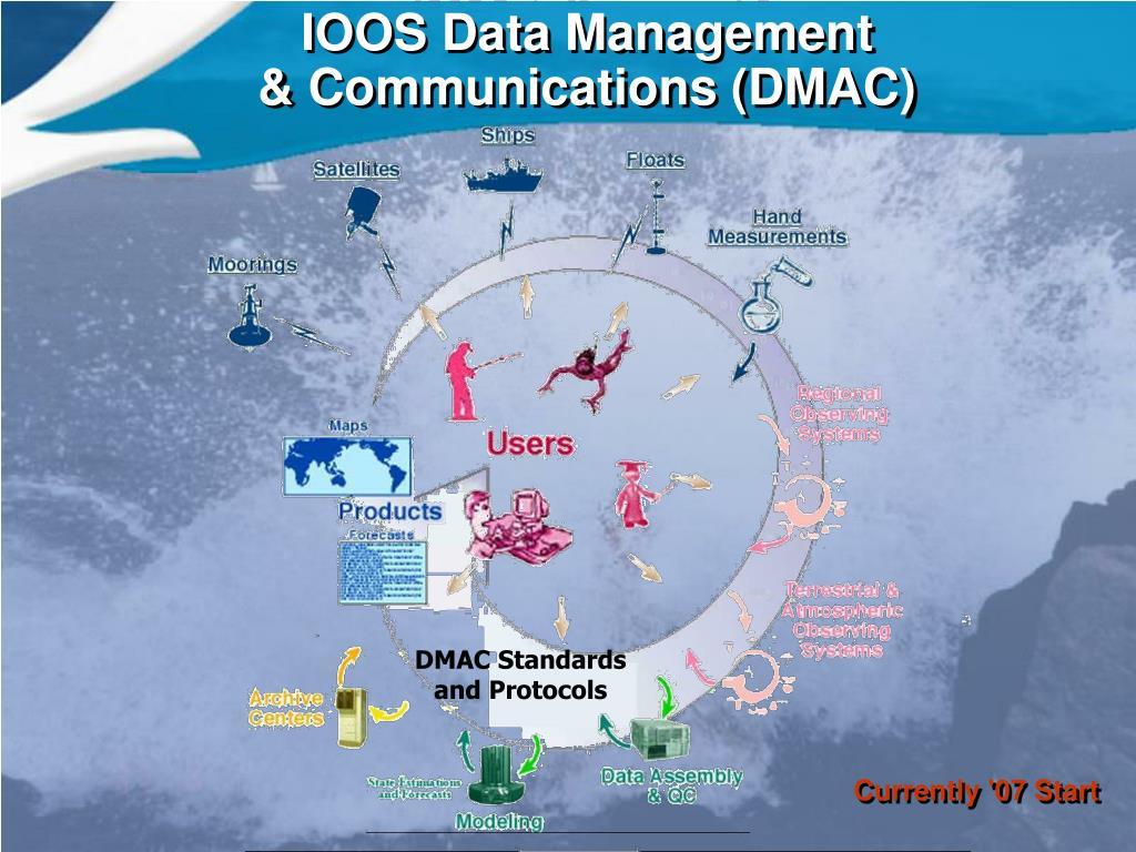 IOOS Data Management