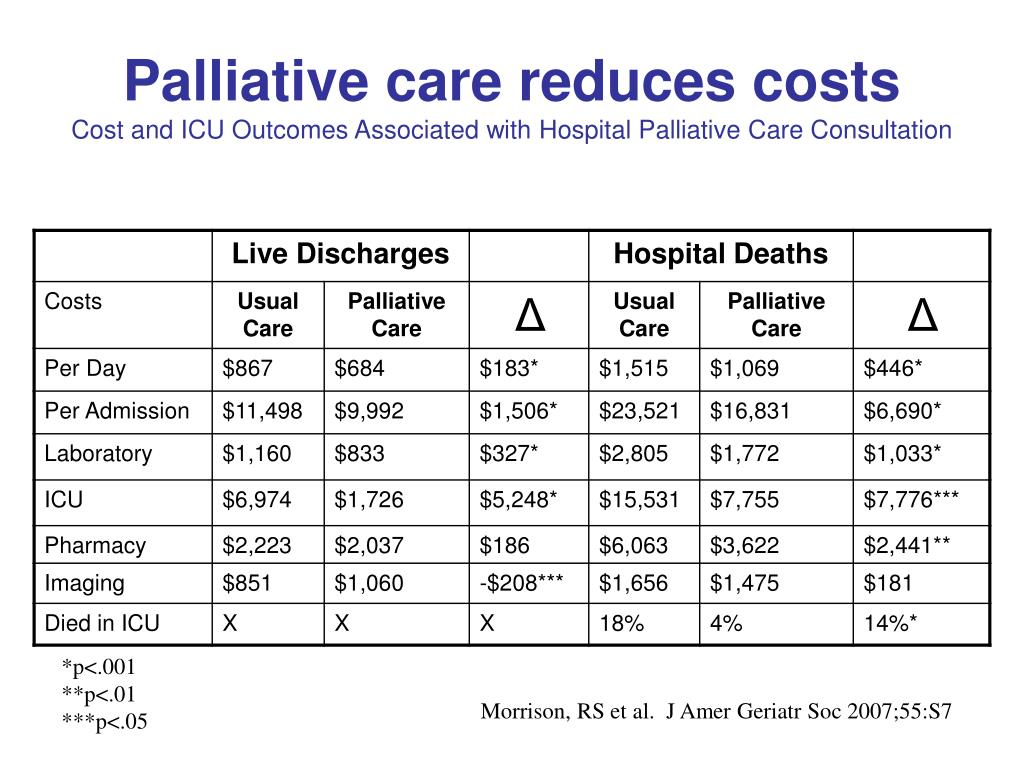 Palliative care reduces costs