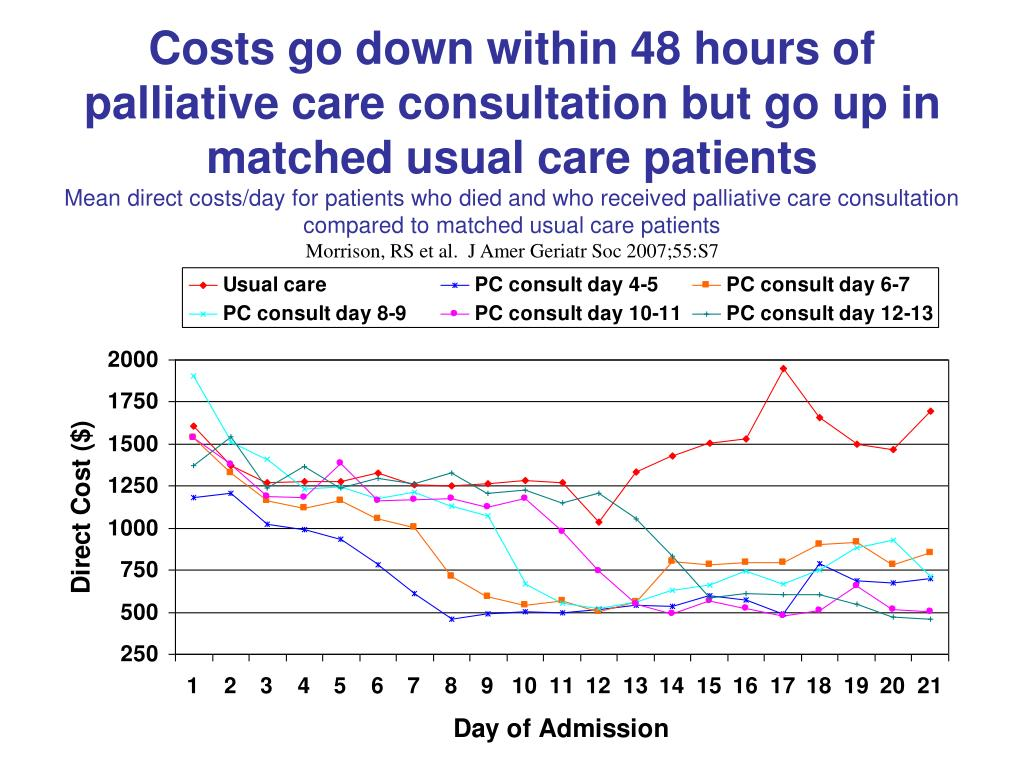 Costs go down within 48 hours of palliative care consultation but go up in matched usual care patients