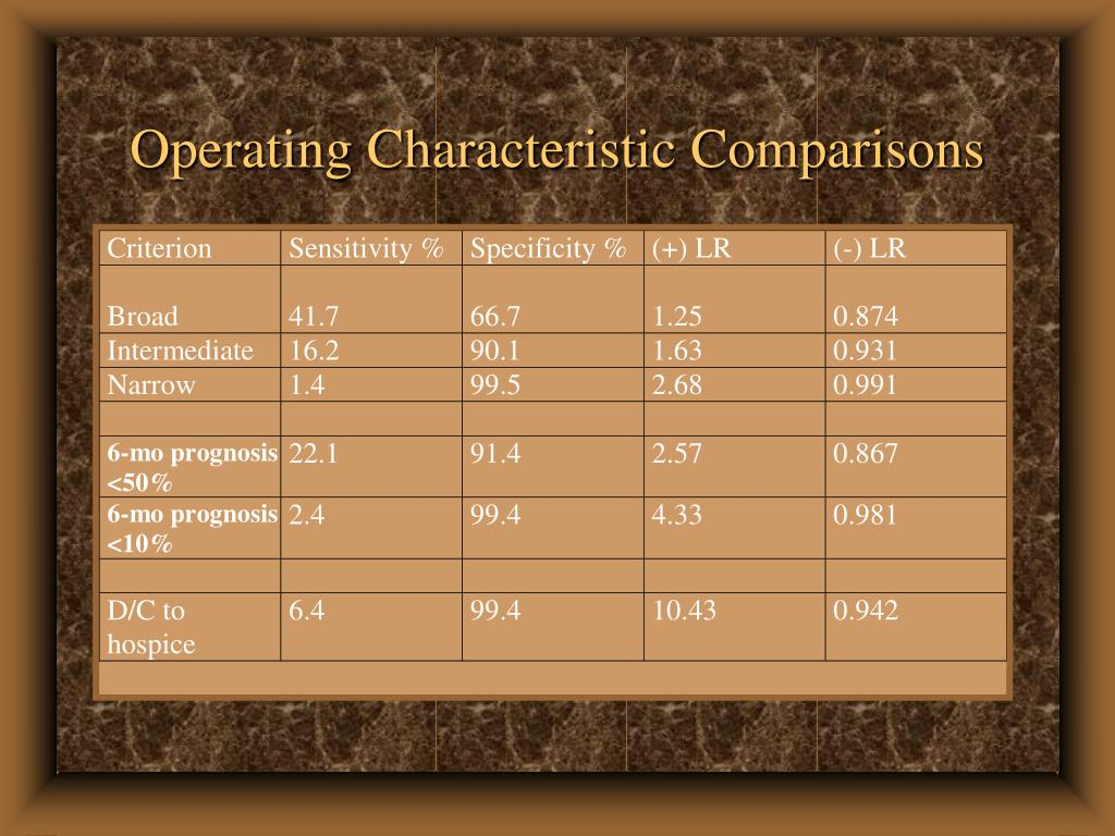 Operating Characteristic Comparisons