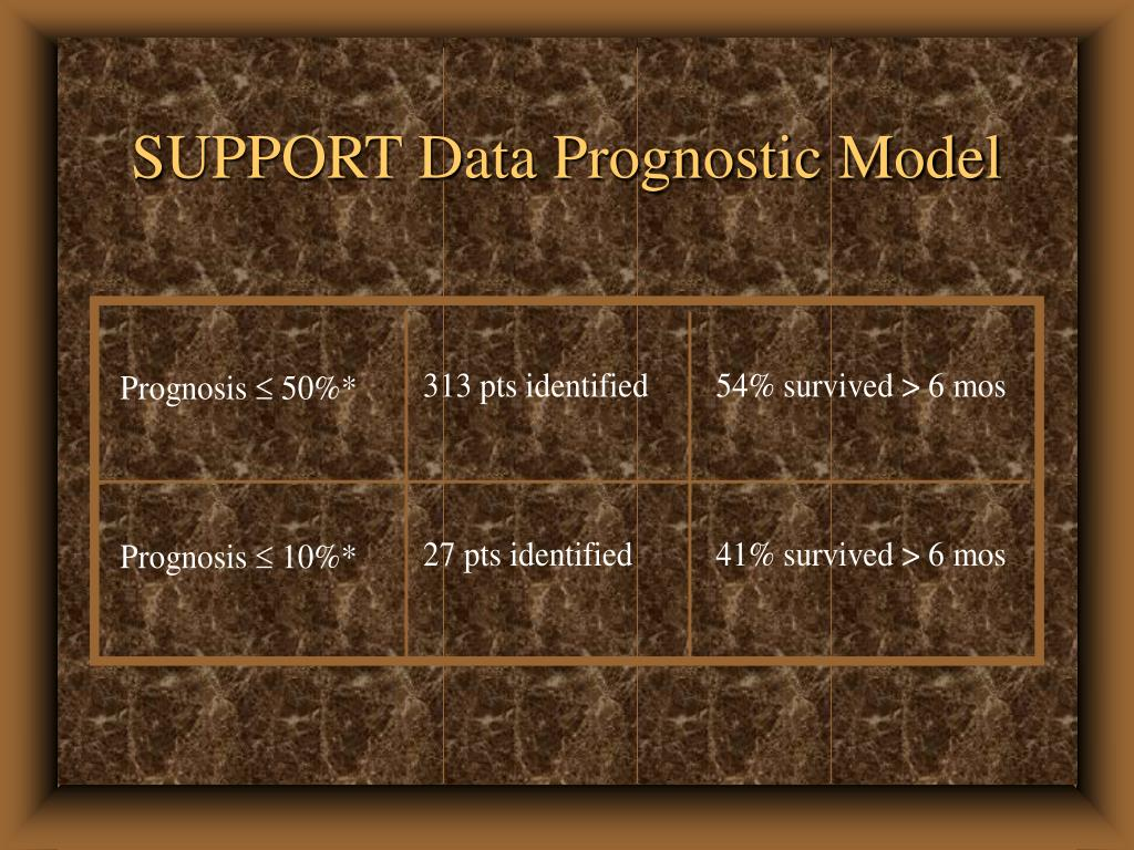 SUPPORT Data Prognostic Model