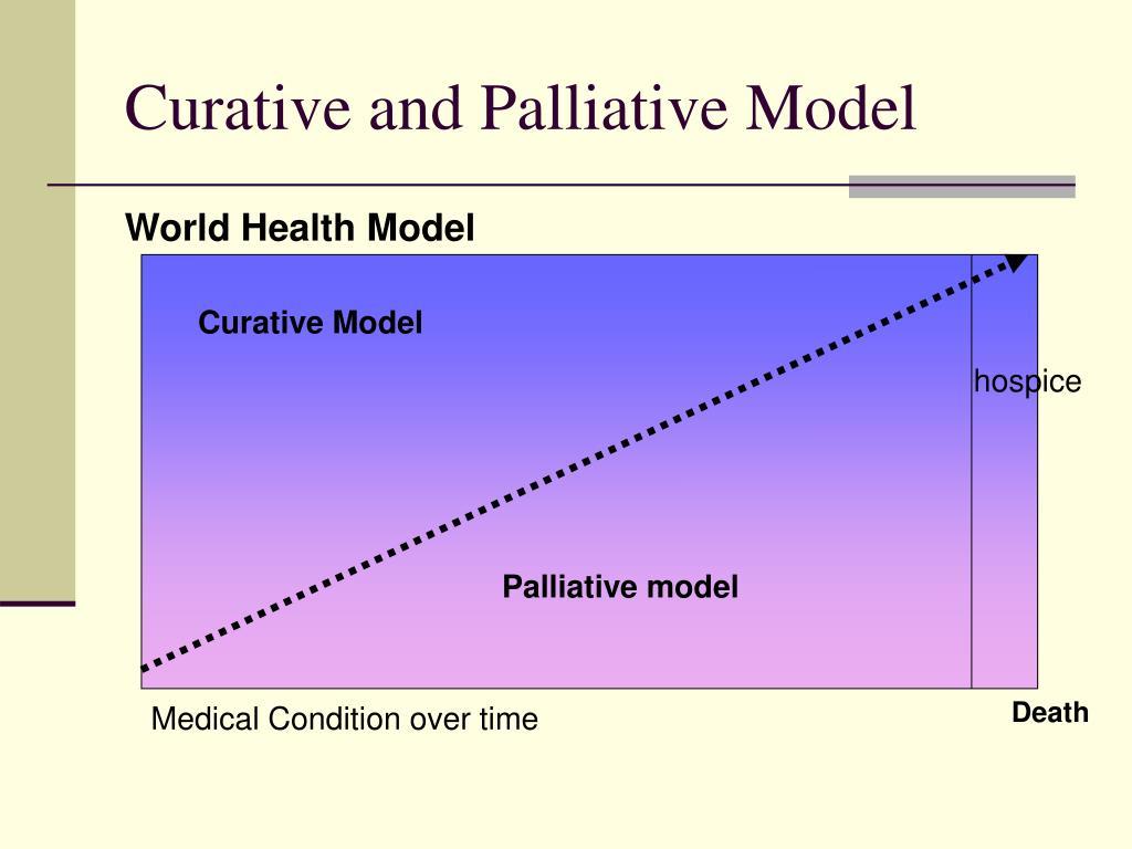 Curative and Palliative Model