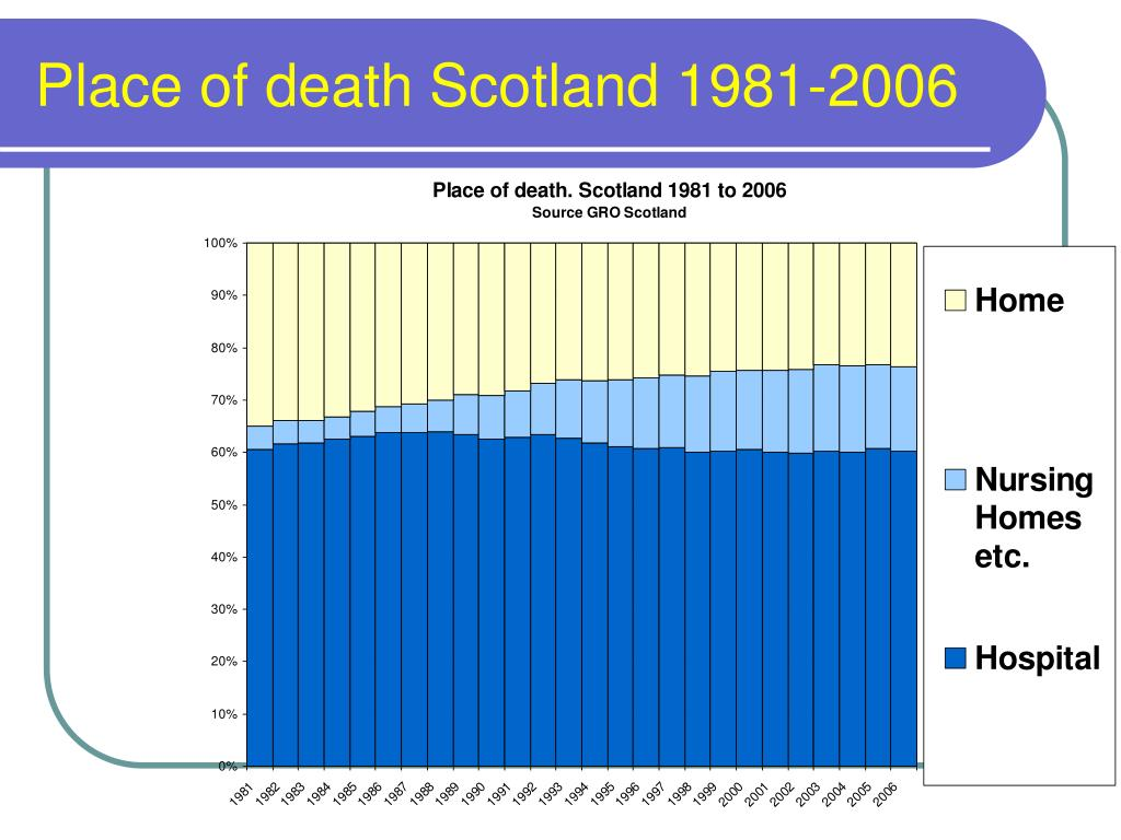 Place of death Scotland 1981-2006