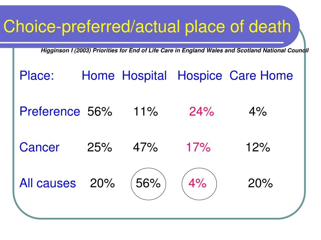 Choice-preferred/actual place of death