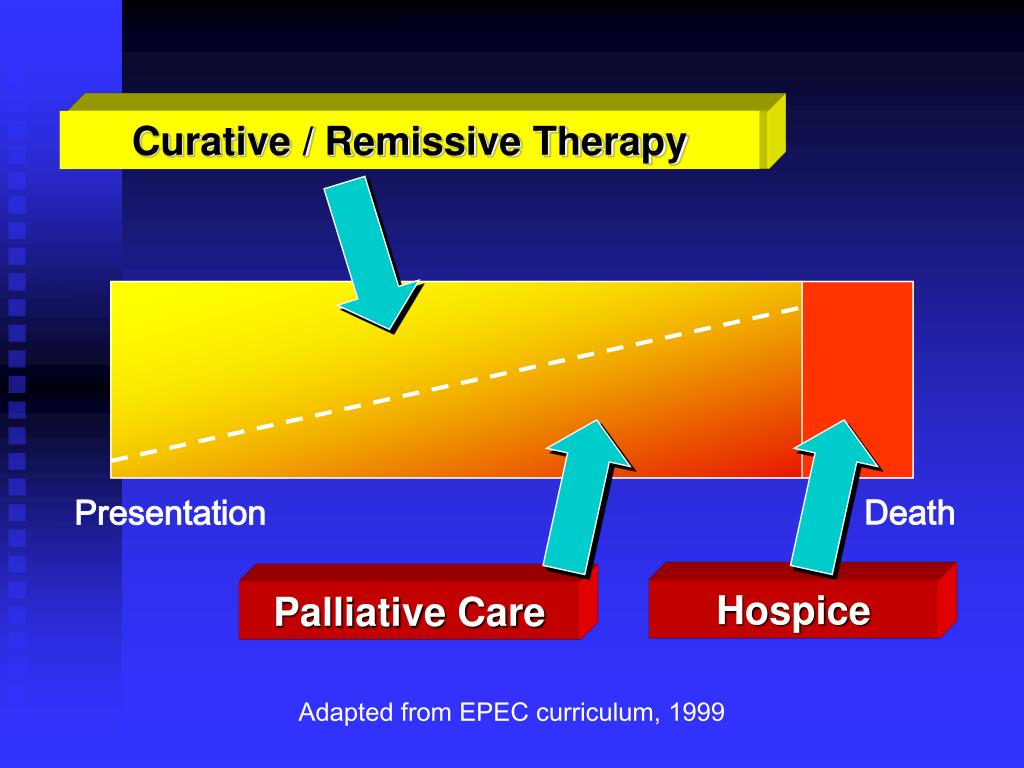 Curative / Remissive Therapy