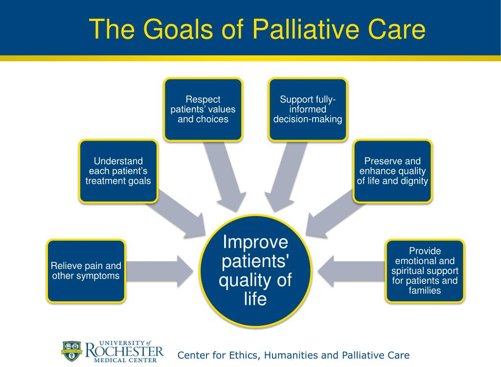 The Goals of Palliative Care