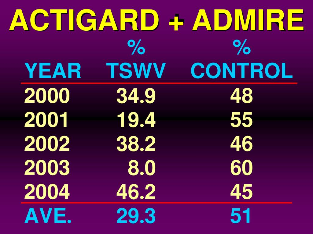 ACTIGARD + ADMIRE