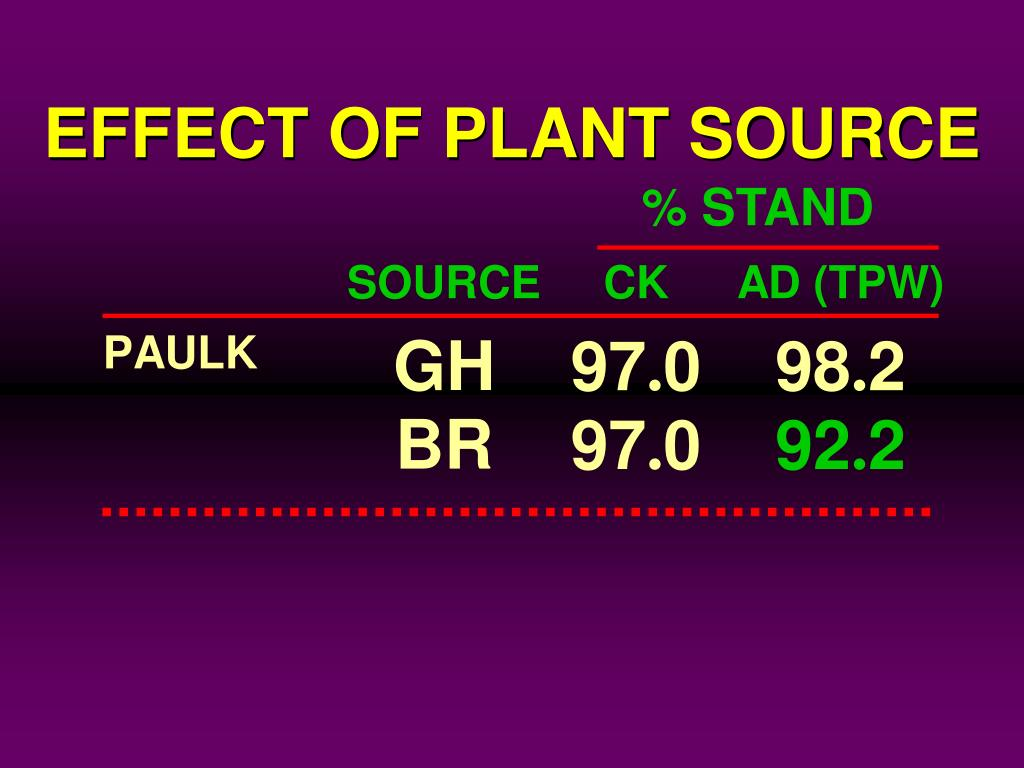 EFFECT OF PLANT SOURCE