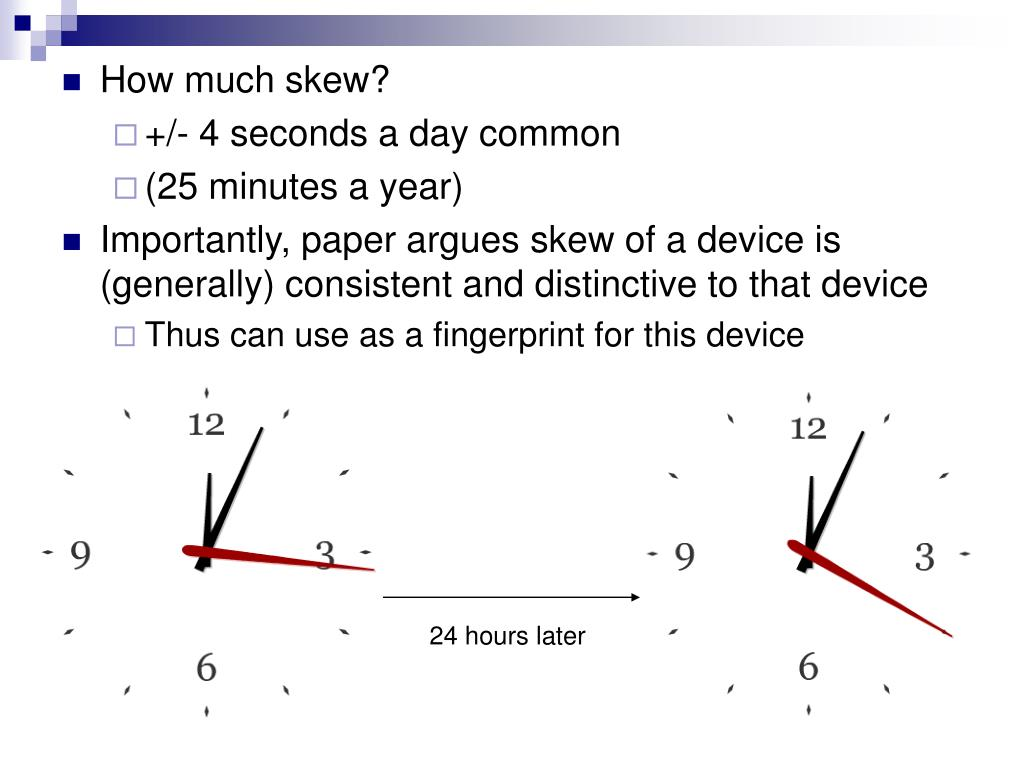 How much skew?