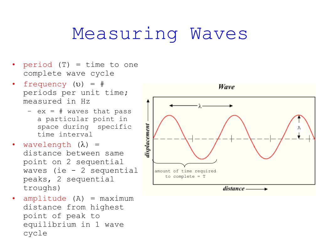 Measuring Waves