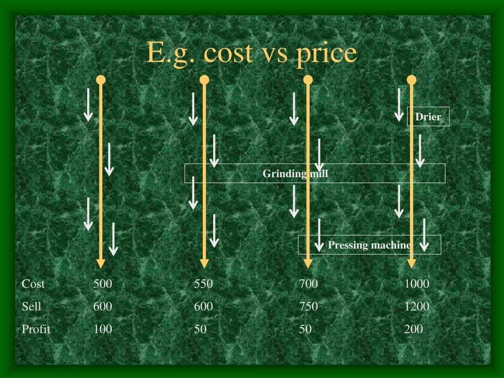 E.g. cost vs price