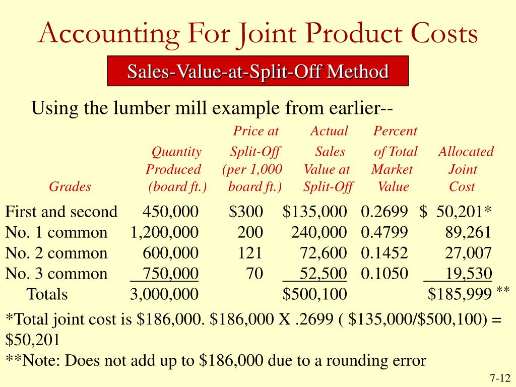 Accounting For Joint Product Costs