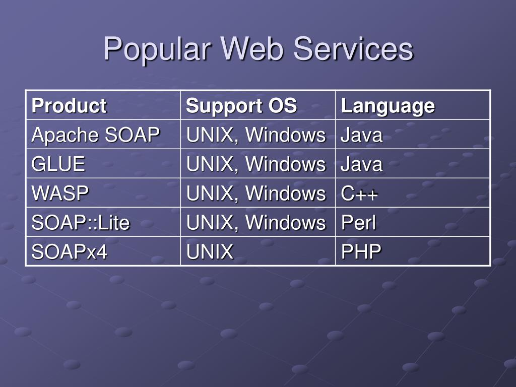 Popular Web Services