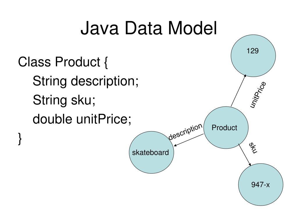 Java Data Model