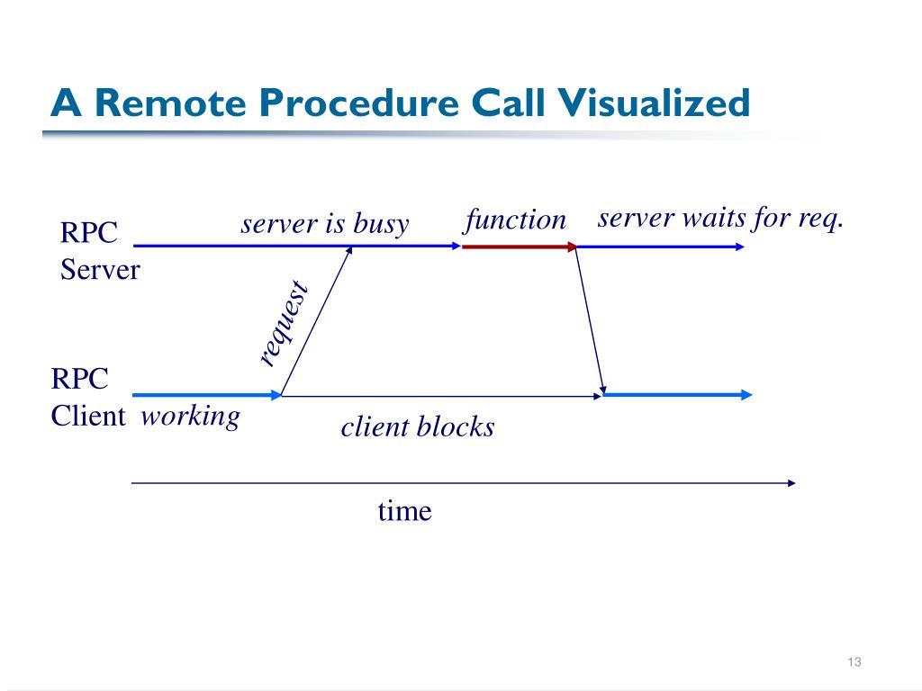 A Remote Procedure Call Visualized