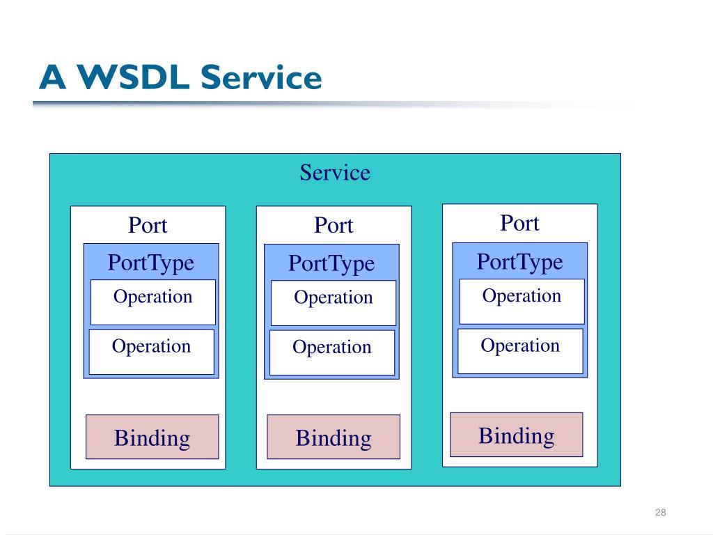 A WSDL Service