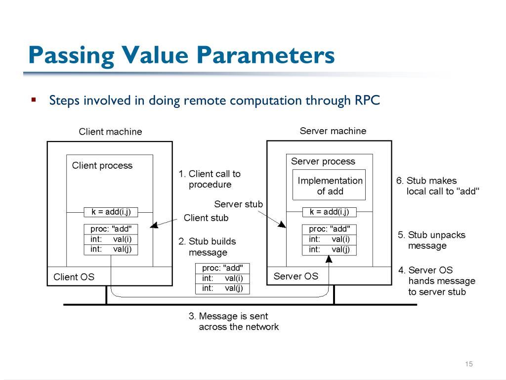 Passing Value Parameters
