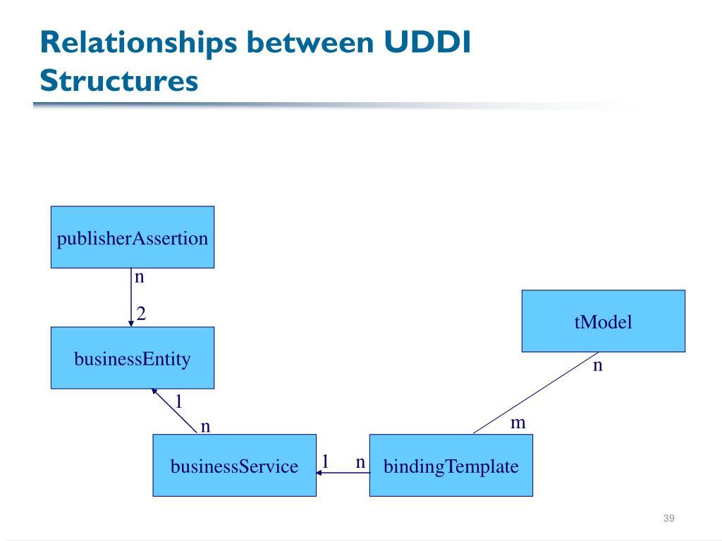 Relationships between UDDI Structures