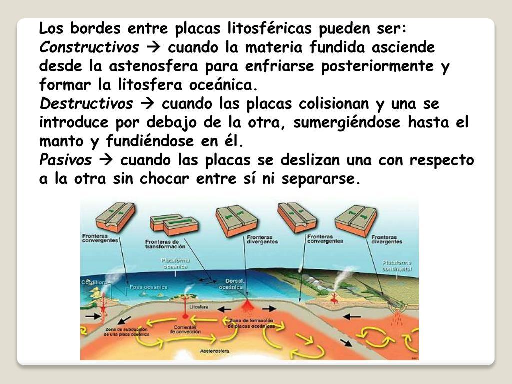 Los bordes entre placas litosféricas pueden ser: