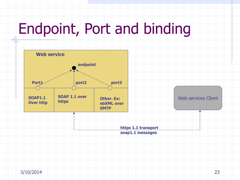 Endpoint, Port and binding