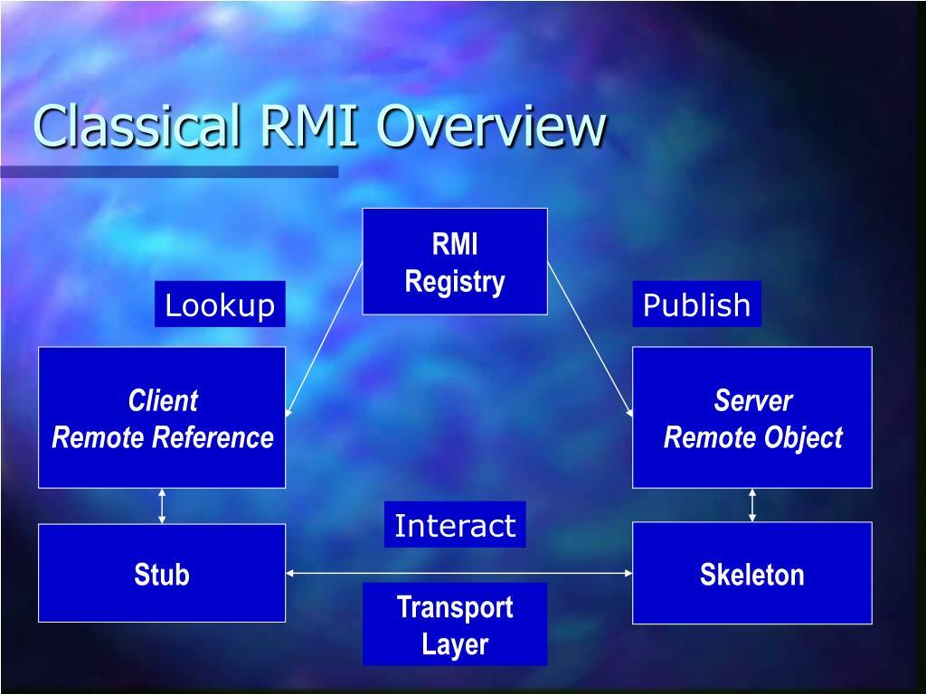 Classical RMI Overview