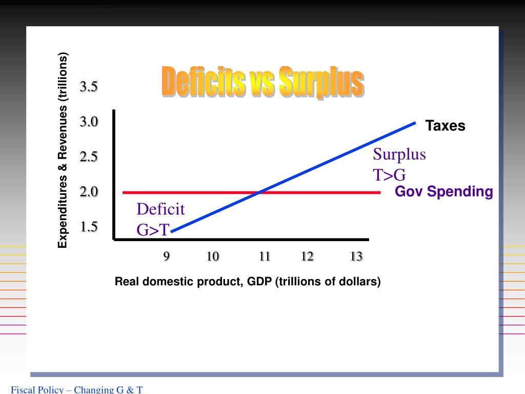 Deficits vs Surplus